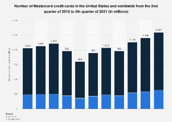 Number of MasterCard credit cards worldwide 2017
