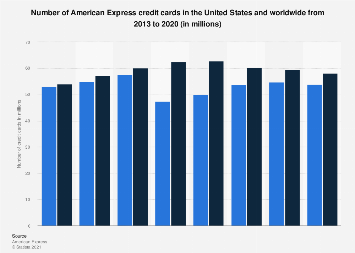 Number of American Express credit cards worldwide 2013-2016