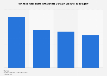 U.S. FDA food recall share Q3 2018, by category