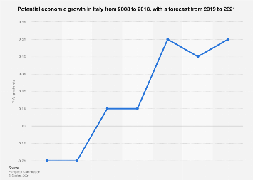 Italy: potential economic growth 2015-2020