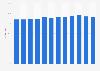 Companies having their own website in Denmark 2009-2018