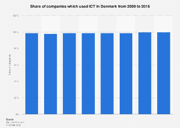 Companies using ICT in Denmark 2009-2016