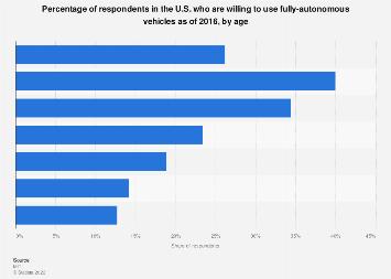 Respondents Willingness