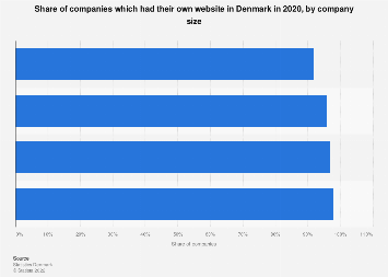 Companies having their own website in Denmark 2016, by size