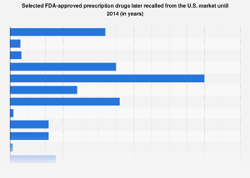List of FDA approved drugs later pulled from market in the U.S. until 2014