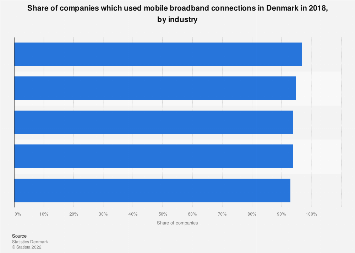 Companies using mobile broadband connections in Denmark 2016, by industry