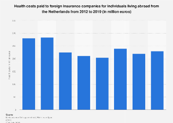 Health costs paid to foreign insurance companies in the Netherlands 2012-2016
