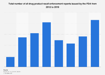 Number of all FDA drug product recall enforcement reports issued 2012-2017
