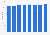 Media license fee revenues in Denmark from 2011-2018