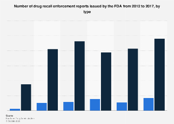 Number of FDA issued drug recall enforcement reports 2012-2017 by type
