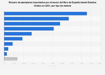 Número de libros importados por materia de Estados Unidos a España 2017