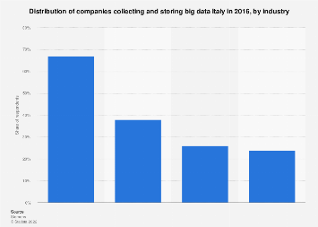Italy: companies collecting and storing big data 2016, by industry