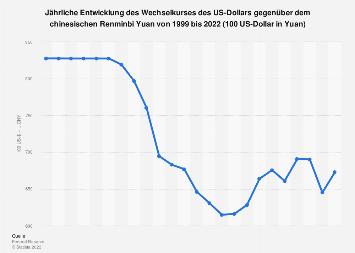 Wechselkurs - US-Dollar gegenüber Renminbi Yuan bis 2017 (Jahresdurchschnittswerte)