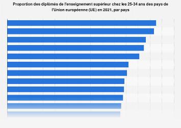 Diplômés de l'enseignement supérieur par pays dans l'Union européenne en 2018