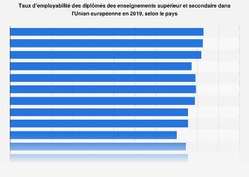 Employabilité des diplômés par pays dans l'Union européenne en 2017