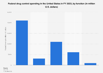 Federal drug control spending in the U.S. in FY 2017 by function