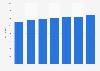 Coût moyen par élève de l'enseignement élémentaireen France 2000-2016