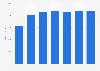 Coût moyen par élève du premier cycleen France 2000-2016