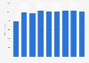 Coût moyen par lycéen professionnelen France 2000-2016
