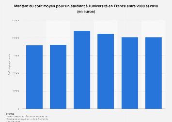 Coût moyen par étudiant en université en France 2000-2017