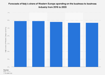 Italy: forecasts of share of Western Europe spending on B2B industry 2016-2020