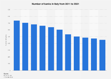 Italy: number of banks 2011-2017