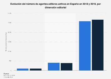 Editoriales activas por dimensión editorial España 2016-2017
