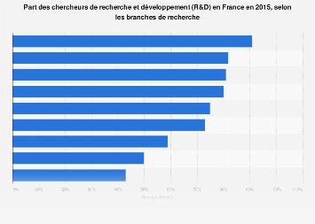 Distribution des chercheurs de R&D par branche de rechercheen France 2015