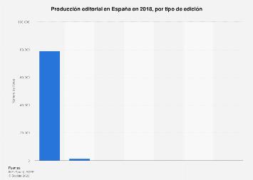 Elaboración de libros por tipo de edición España 2015