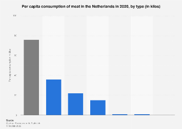 Per capita consumption of meat in the Netherlands in 2016, by type