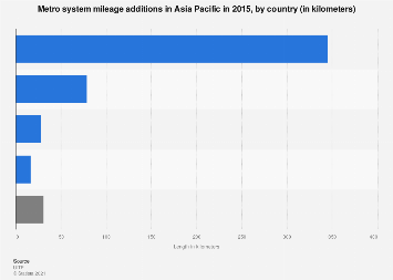 Urban rail track mileage additions in Asia Pacific by country 2015