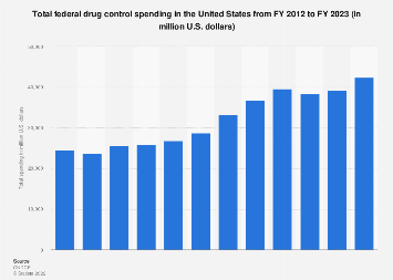 Total federal drug control spending in the U.S. 2013-2018