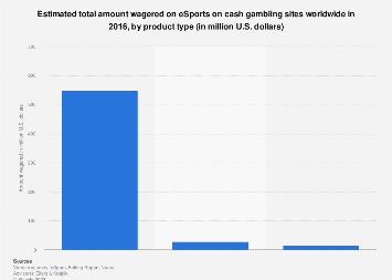 eSports gambling market size worldwide 2016 | Statista
