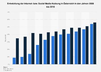 Internet- bzw. Social Media-Nutzung in Österreich bis 2017