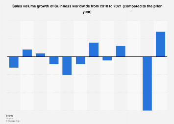 Guinness: global sales volume growth 2014-2019