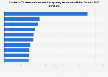 Number of TV viewers and ratings of most watched sporting events in the U.S. 2017