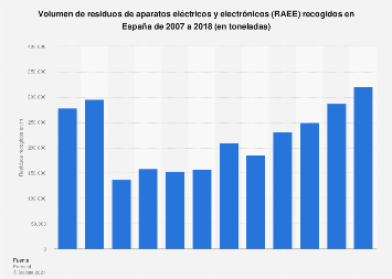 Cantidad de basura tecnológica recogida España 2007-2017