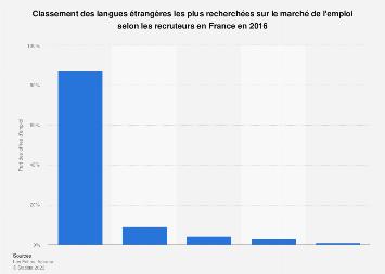 Classement des langues étrangères les plus demandées par les recruteurs France 2016