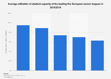 Europe: average football stadium capacity utilization in 2016/2017