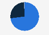 Salvatore Ferragamo: worldwide revenue share 2018, by distribution channel
