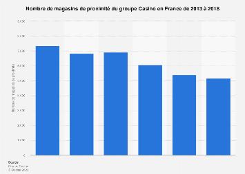 Nombre de magasins geant casino en france archie bunker gif