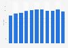 Salvatore Ferragamo: number of DOS stores worldwide 2012-2018