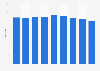 Salvatore Ferragamo: number of TPOS worldwide 2012-2017