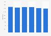 Entreprises d'études de marché et de sondages dans l'Union européenne 2011-2016