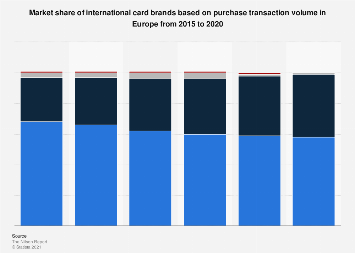 European credit cards: market share of purchase volume in 2015-2017, by brand