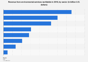 Global revenue from environmental services by sector 2015