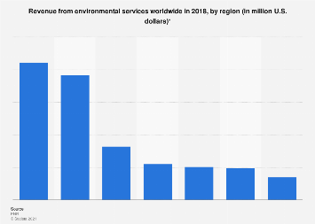 Global revenue from environmental services by region 2015