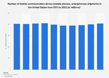 Mobile phone unit shipments in the U.S. 2013-2022