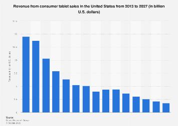 Tablet sales revenue in the U.S. 2018-2023