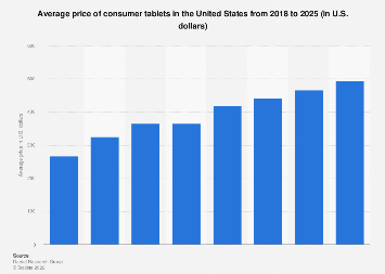 Consumer tablets average price in the U.S. 2018-2023